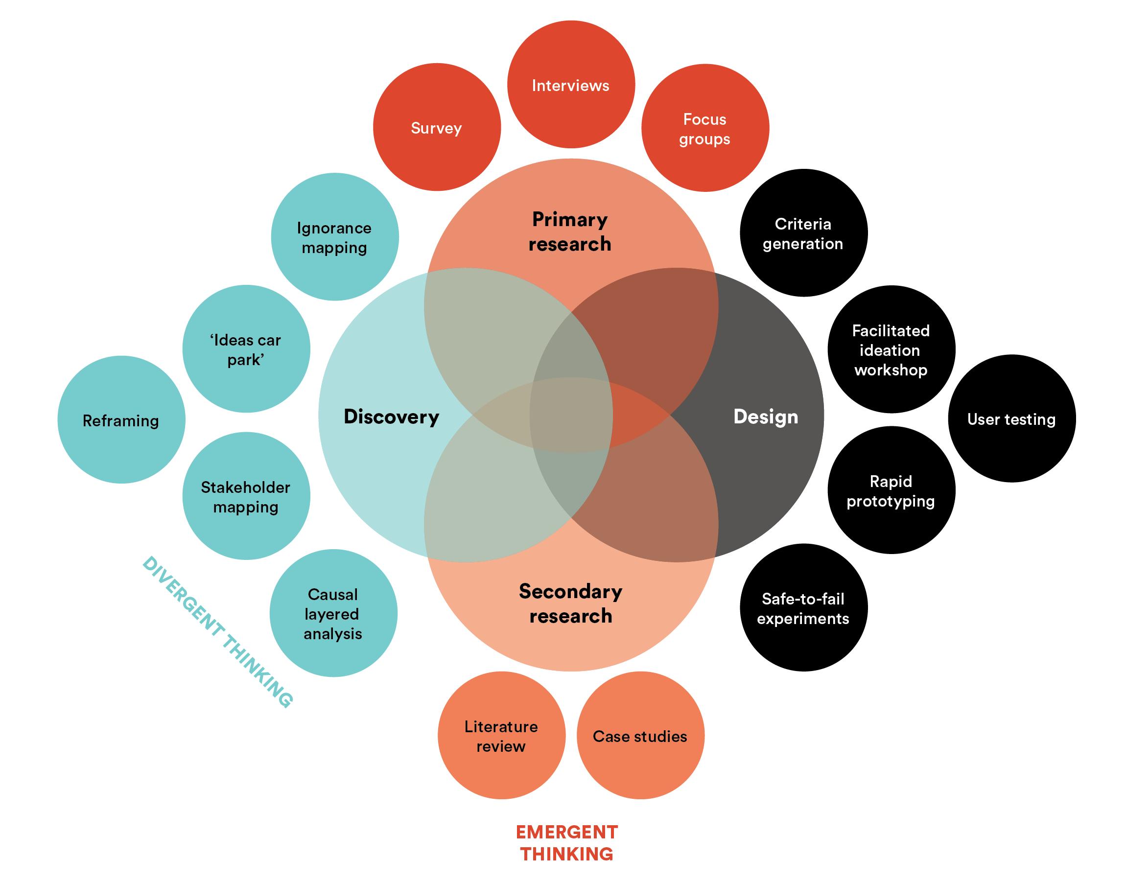 Methodology v2